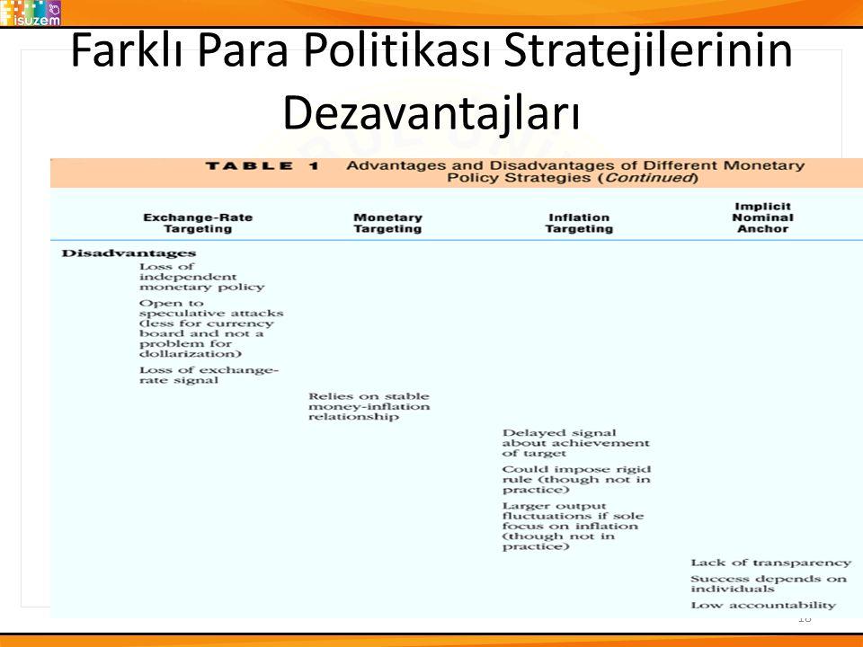 Farklı Para Politikası Stratejilerinin Dezavantajları