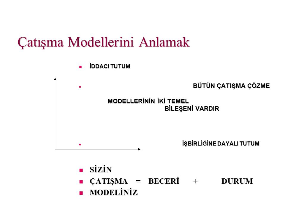 Çatışma Modellerini Anlamak