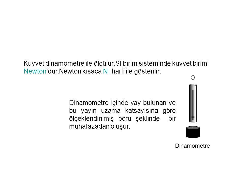Kuvvet dinamometre ile ölçülür