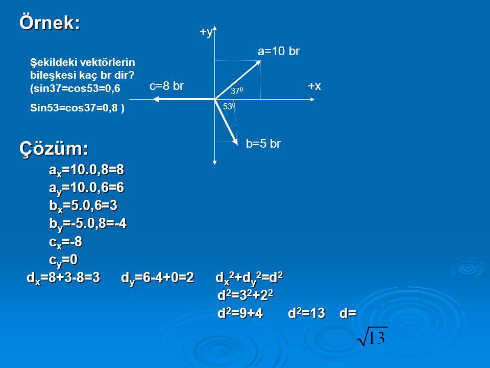 Örnek: Çözüm: ax=10.0,8=8 ay=10.0,6=6 bx=5.0,6=3 by=-5.0,8=-4 cx=-8