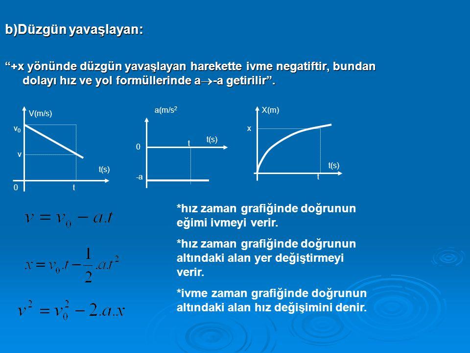 b)Düzgün yavaşlayan: +x yönünde düzgün yavaşlayan harekette ivme negatiftir, bundan dolayı hız ve yol formüllerinde a-a getirilir .