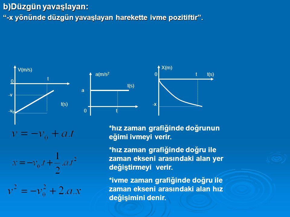 b)Düzgün yavaşlayan: -x yönünde düzgün yavaşlayan harekette ivme pozitiftir . X(m) V(m/s) a(m/s2.