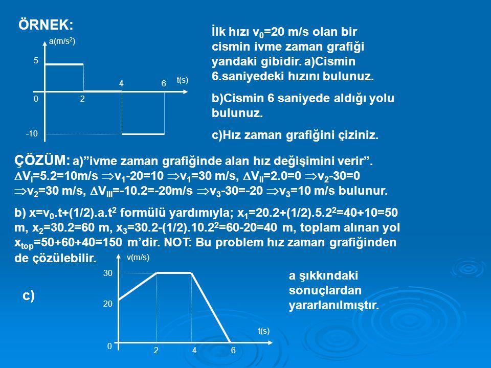 ÖRNEK: İlk hızı v0=20 m/s olan bir cismin ivme zaman grafiği yandaki gibidir. a)Cismin 6.saniyedeki hızını bulunuz.