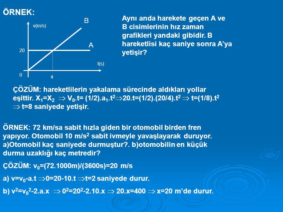 ÖRNEK: Aynı anda harekete geçen A ve B cisimlerinin hız zaman grafikleri yandaki gibidir. B hareketlisi kaç saniye sonra A'ya yetişir