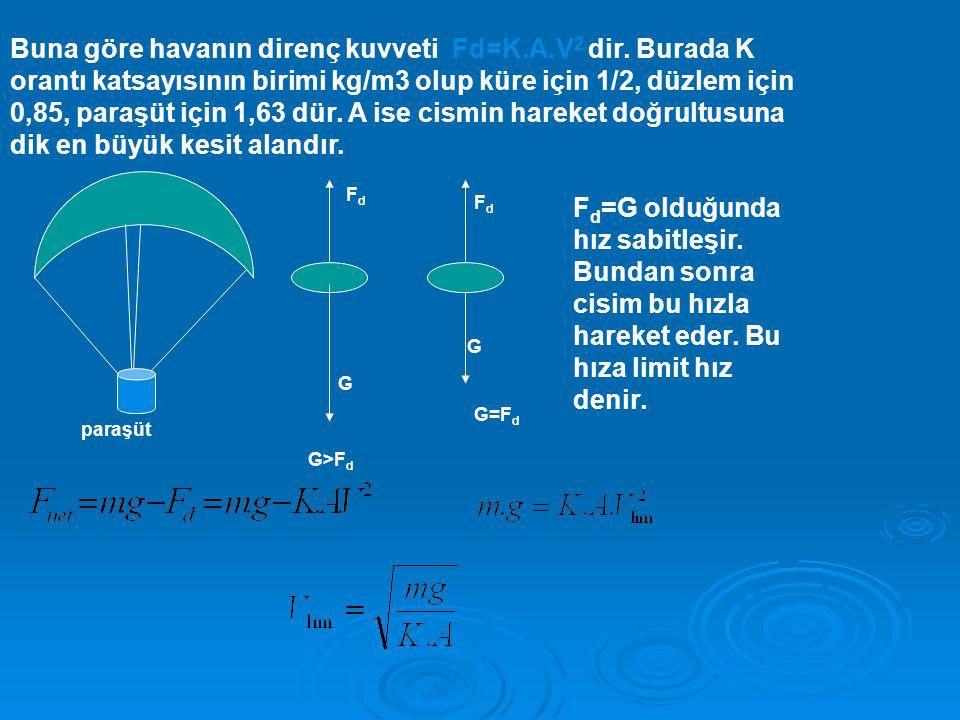 Buna göre havanın direnç kuvveti Fd=K. A. V2 dir