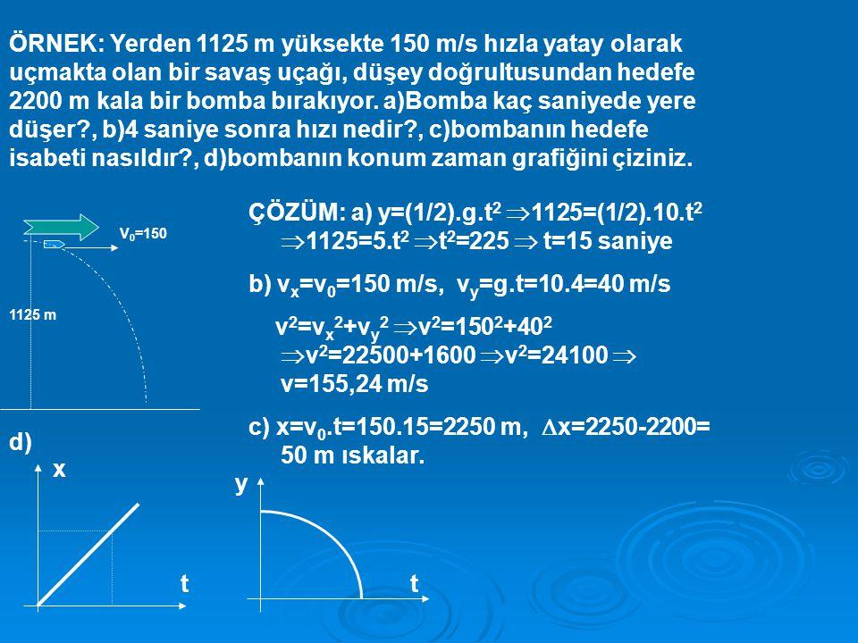 b) vx=v0=150 m/s, vy=g.t=10.4=40 m/s