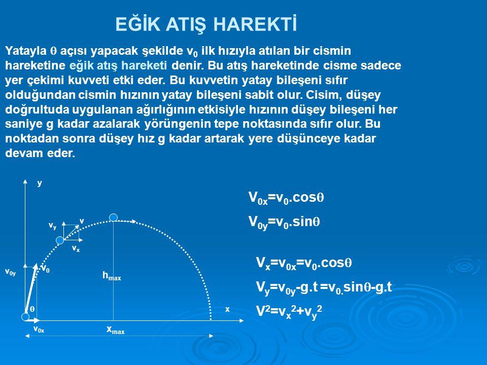 EĞİK ATIŞ HAREKTİ V0x=v0.cos V0y=v0.sin Vx=v0x=v0.cos
