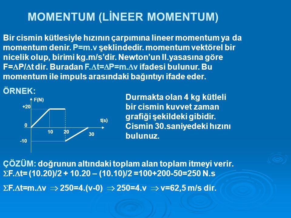 MOMENTUM (LİNEER MOMENTUM)