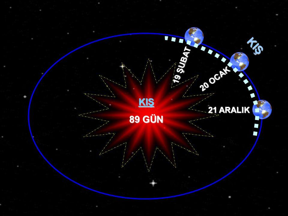 KIŞ 19 ŞUBAT 20 OCAK KIŞ 89 GÜN 21 ARALIK www.egitimcininadresi.com