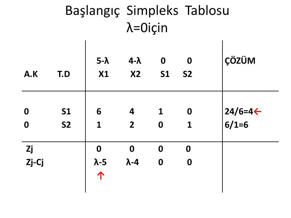 Başlangıç Simpleks Tablosu λ=0için