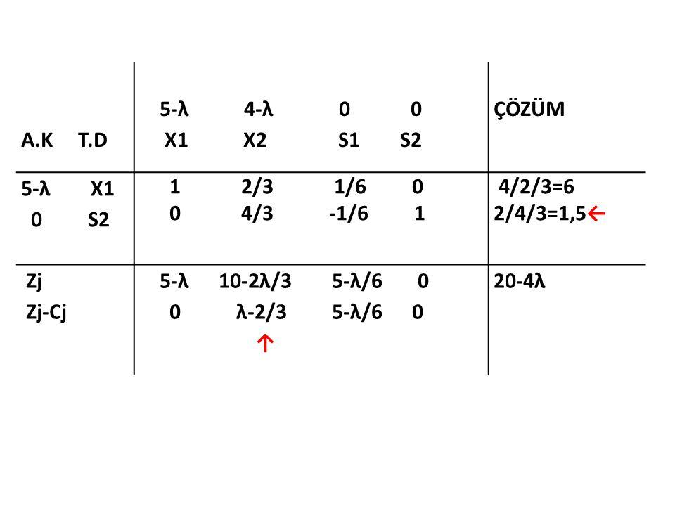 A.K T.D 5-λ 4-λ 0 0. X1 X2 S1 S2.