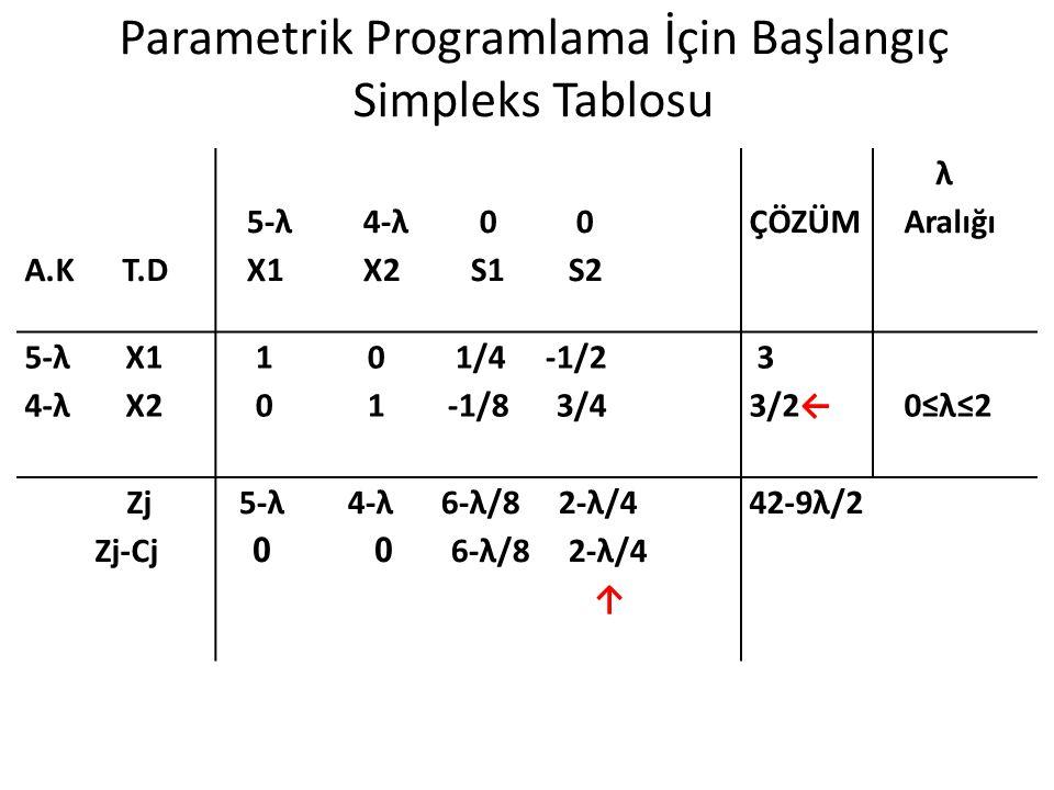 Parametrik Programlama İçin Başlangıç Simpleks Tablosu