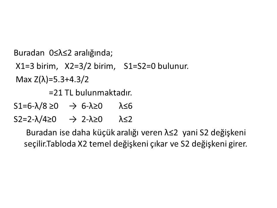 Buradan 0≤λ≤2 aralığında; X1=3 birim, X2=3/2 birim, S1=S2=0 bulunur
