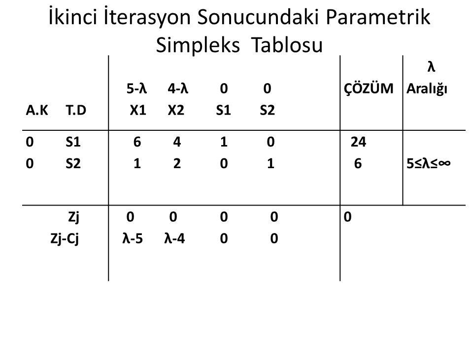 İkinci İterasyon Sonucundaki Parametrik Simpleks Tablosu