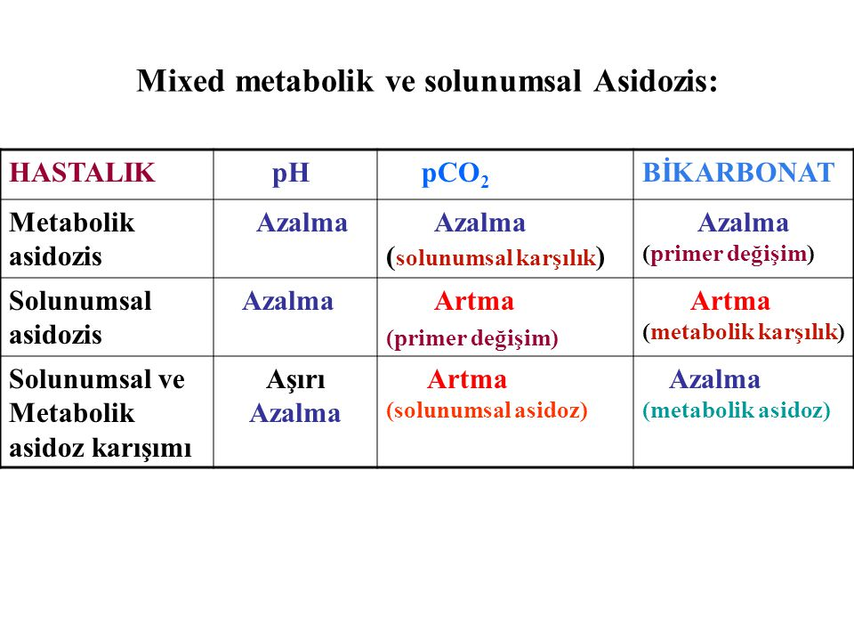 Mixed metabolik ve solunumsal Asidozis: