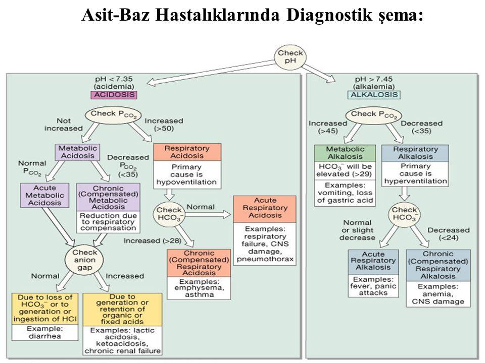 Asit-Baz Hastalıklarında Diagnostik şema:
