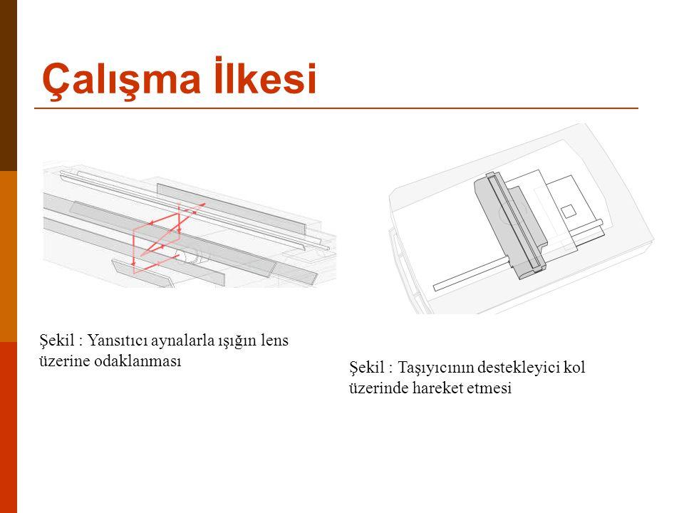 Çalışma İlkesi Şekil : Yansıtıcı aynalarla ışığın lens
