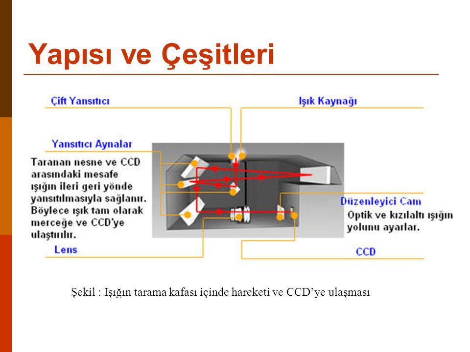 Yapısı ve Çeşitleri Şekil : Işığın tarama kafası içinde hareketi ve CCD'ye ulaşması