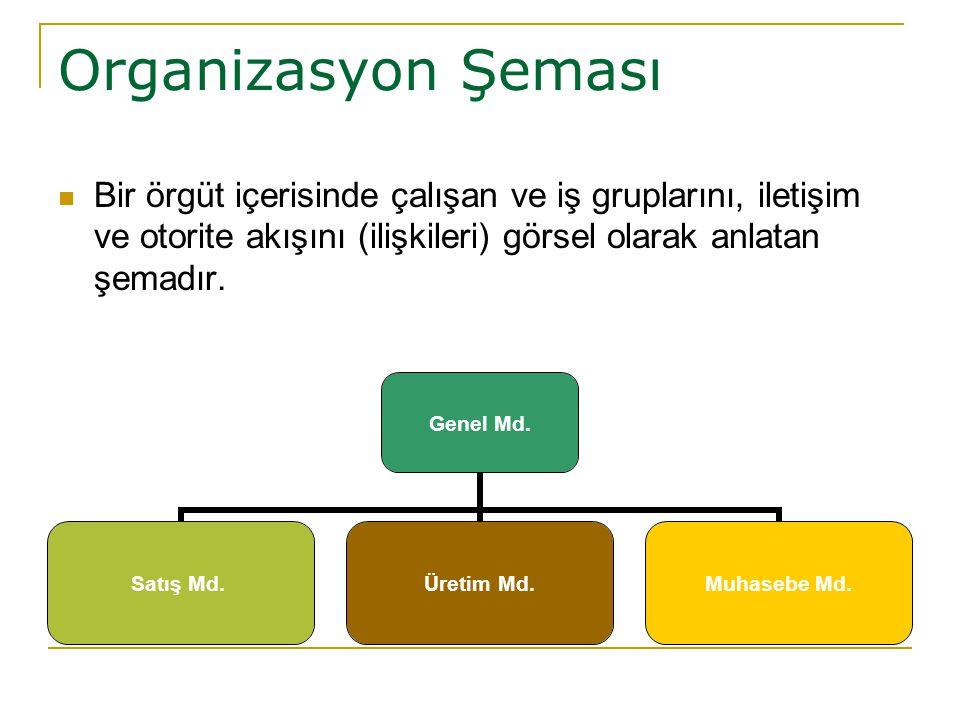 Organizasyon Şeması Bir örgüt içerisinde çalışan ve iş gruplarını, iletişim ve otorite akışını (ilişkileri) görsel olarak anlatan şemadır.