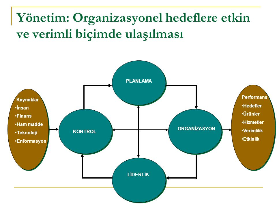 Yönetim: Organizasyonel hedeflere etkin ve verimli biçimde ulaşılması
