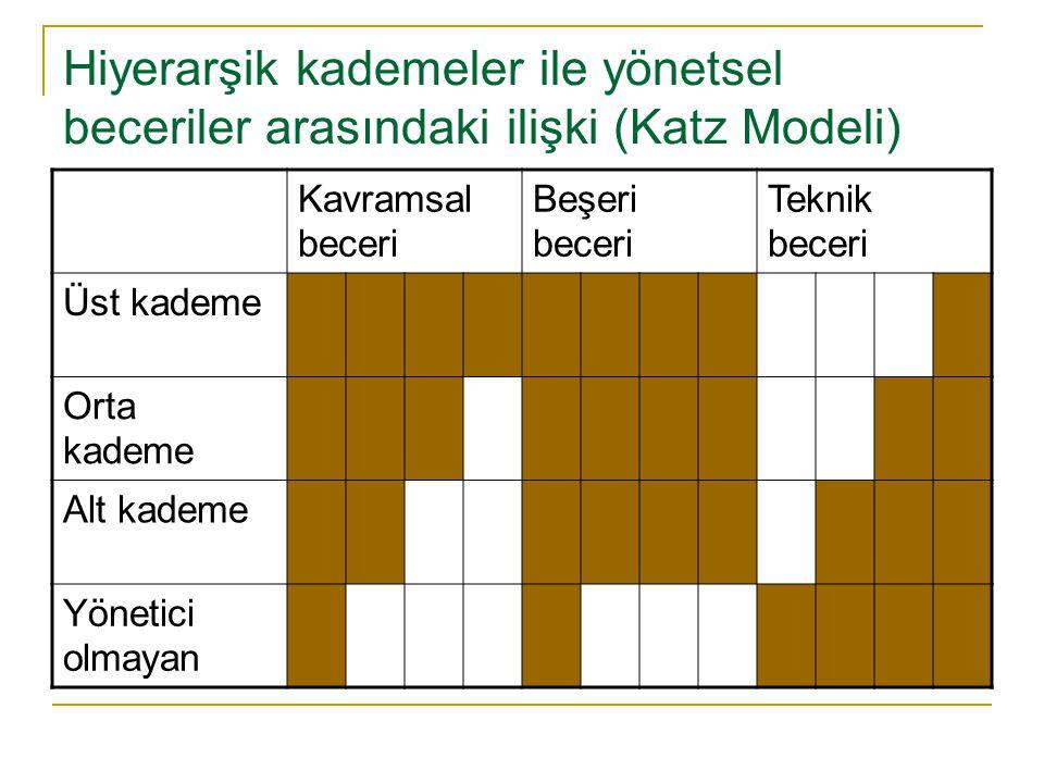 Hiyerarşik kademeler ile yönetsel beceriler arasındaki ilişki (Katz Modeli)