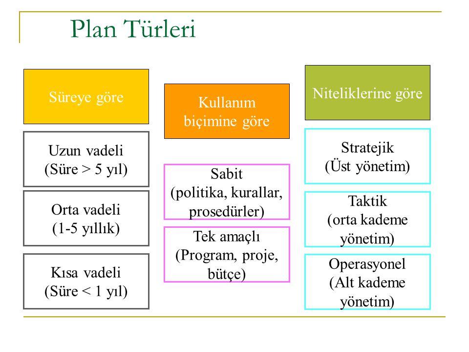 Plan Türleri Niteliklerine göre Süreye göre Kullanım biçimine göre