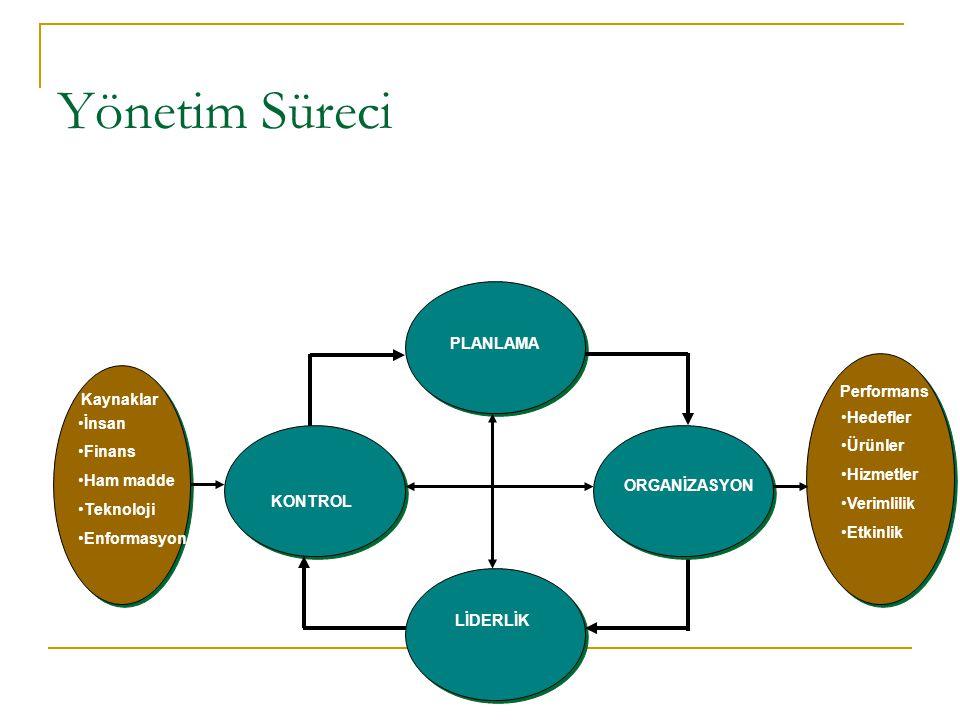 Yönetim Süreci PLANLAMA Performans Kaynaklar Hedefler İnsan Ürünler