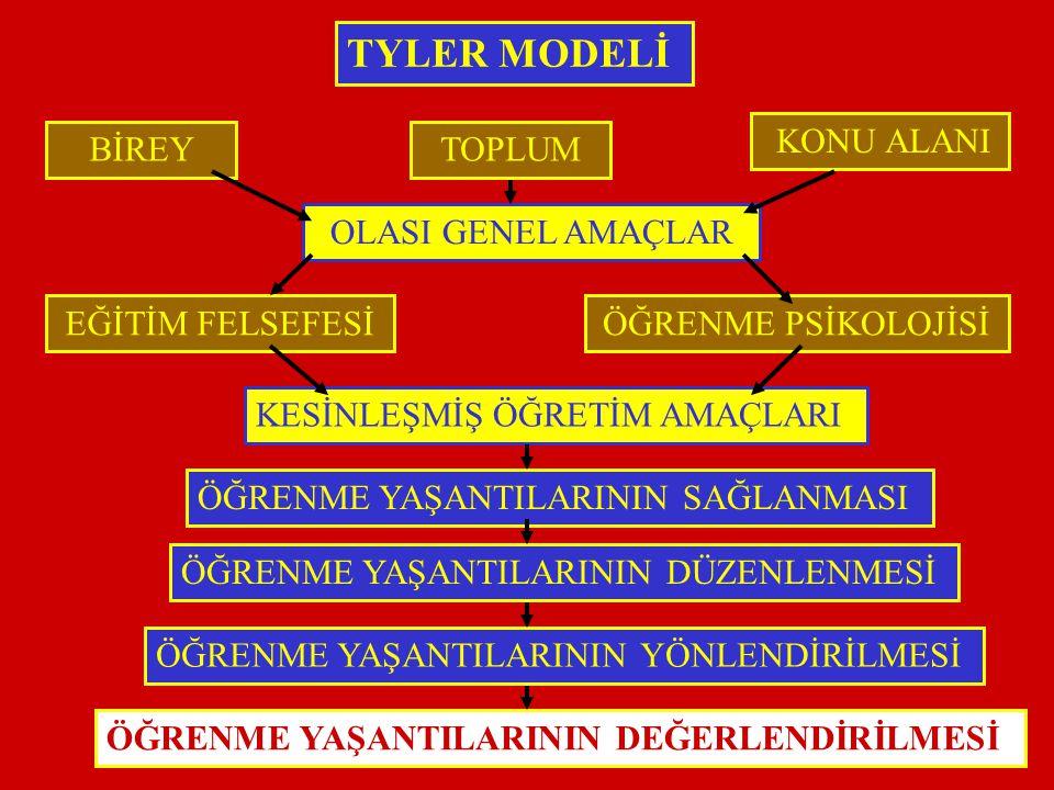 TYLER MODELİ KONU ALANI BİREY TOPLUM OLASI GENEL AMAÇLAR