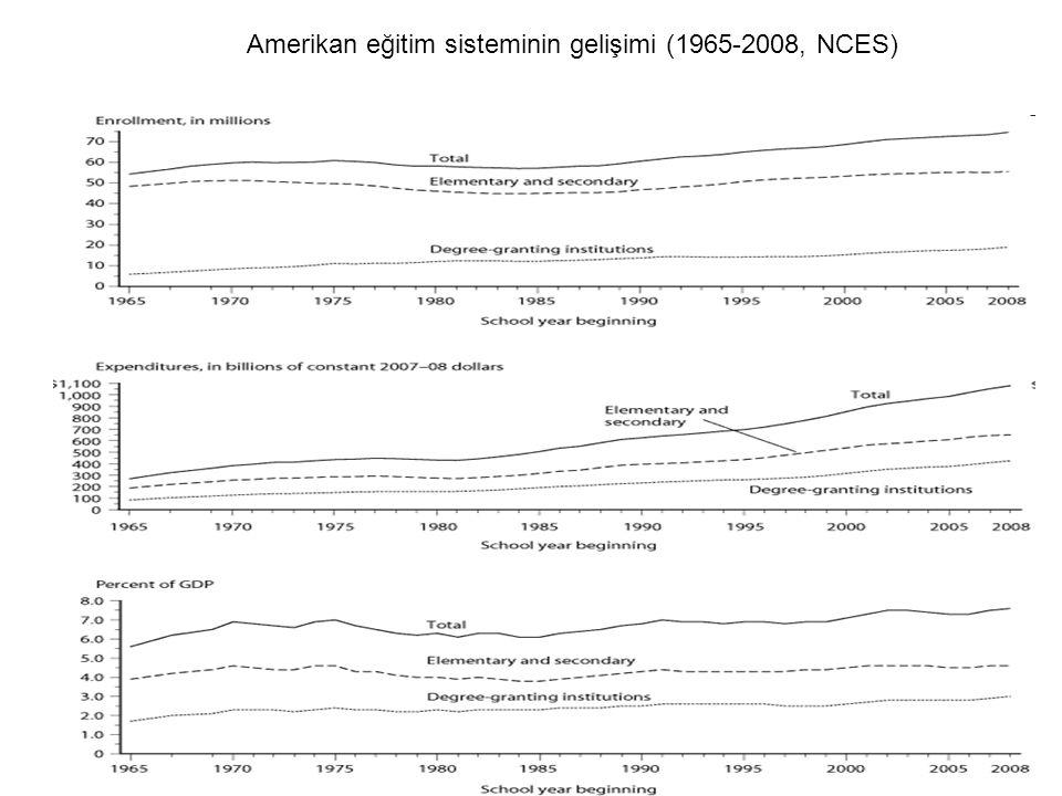 Amerikan eğitim sisteminin gelişimi (1965-2008, NCES)