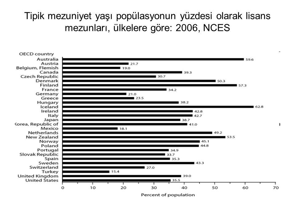 Tipik mezuniyet yaşı popülasyonun yüzdesi olarak lisans mezunları, ülkelere göre: 2006, NCES