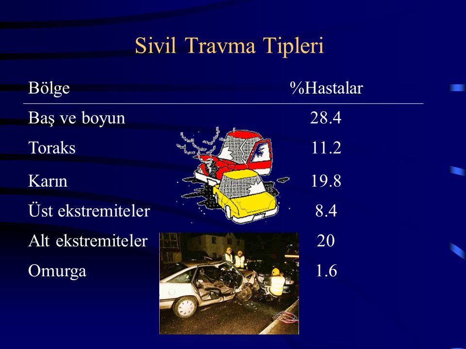 Sivil Travma Tipleri Bölge %Hastalar Baş ve boyun 28.4 Toraks 11.2