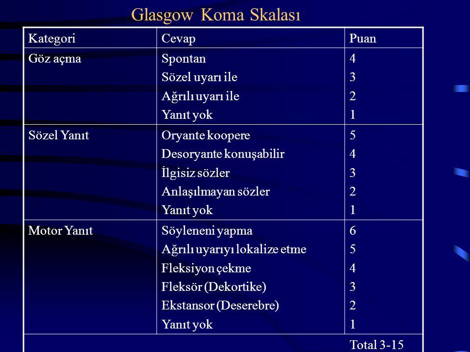 Glasgow Koma Skalası Kategori Cevap Puan Göz açma Spontan