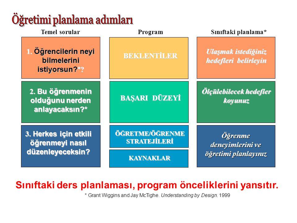 Öğretimi planlama adımları