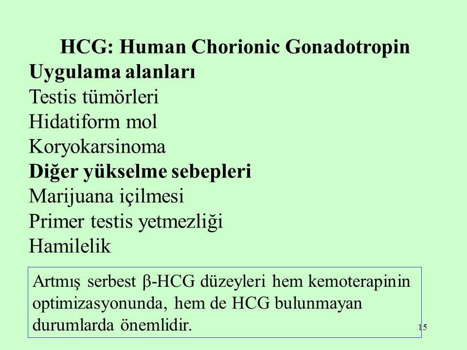 HCG: Human Chorionic Gonadotropin