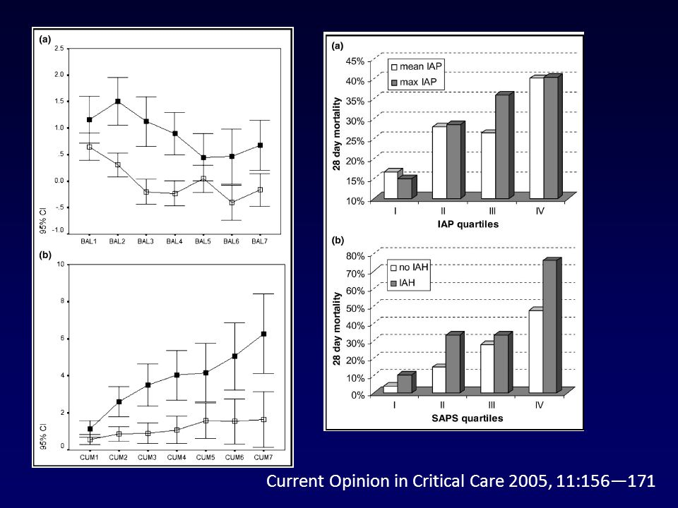 Current Opinion in Critical Care 2005, 11:156—171