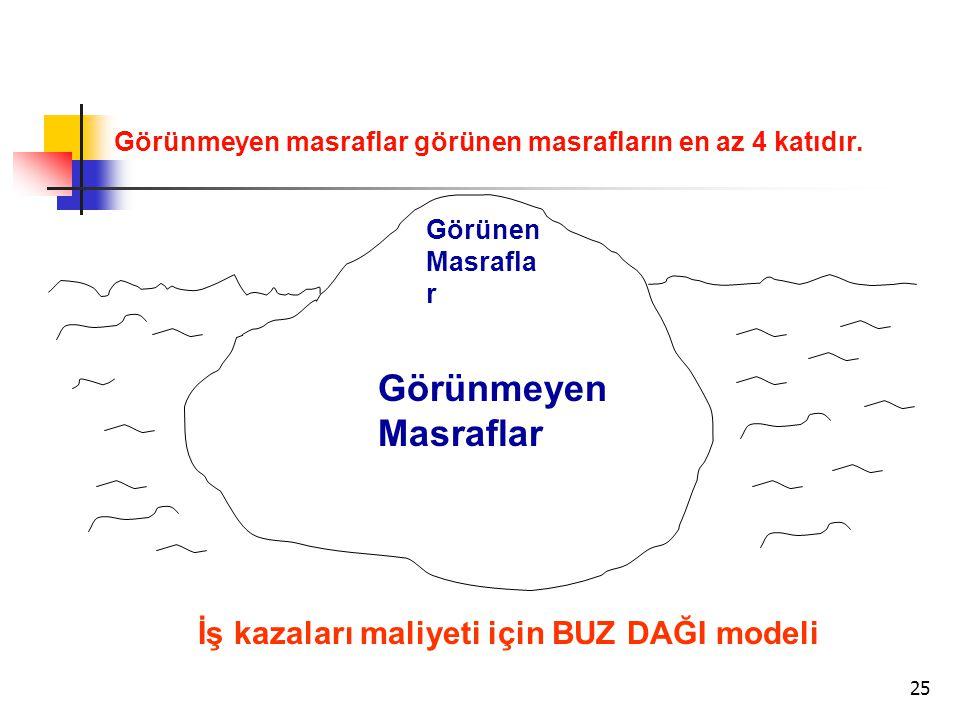 İŞ KAZASI NASIL OLUR A) TEHLİKELİ ŞARTLAR (İş ortamından kaynaklanır)