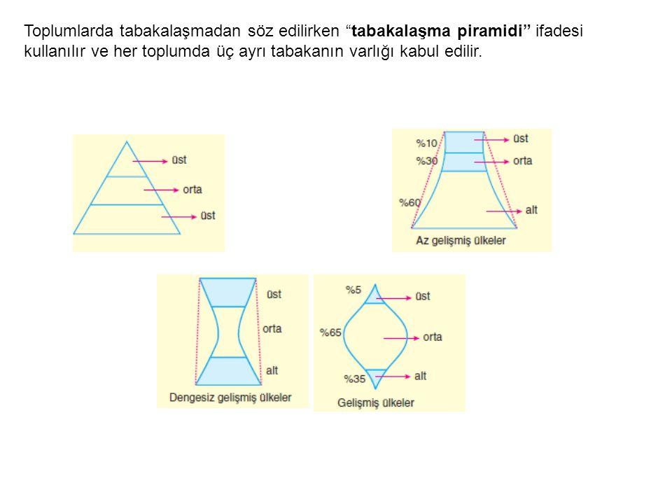Toplumlarda tabakalaşmadan söz edilirken tabakalaşma piramidi ifadesi kullanılır ve her toplumda üç ayrı tabakanın varlığı kabul edilir.