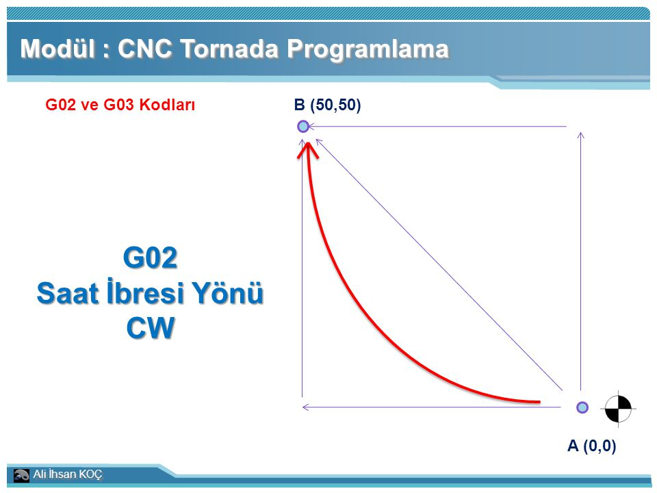 G02 Saat İbresi Yönü CW Modül : CNC Tornada Programlama