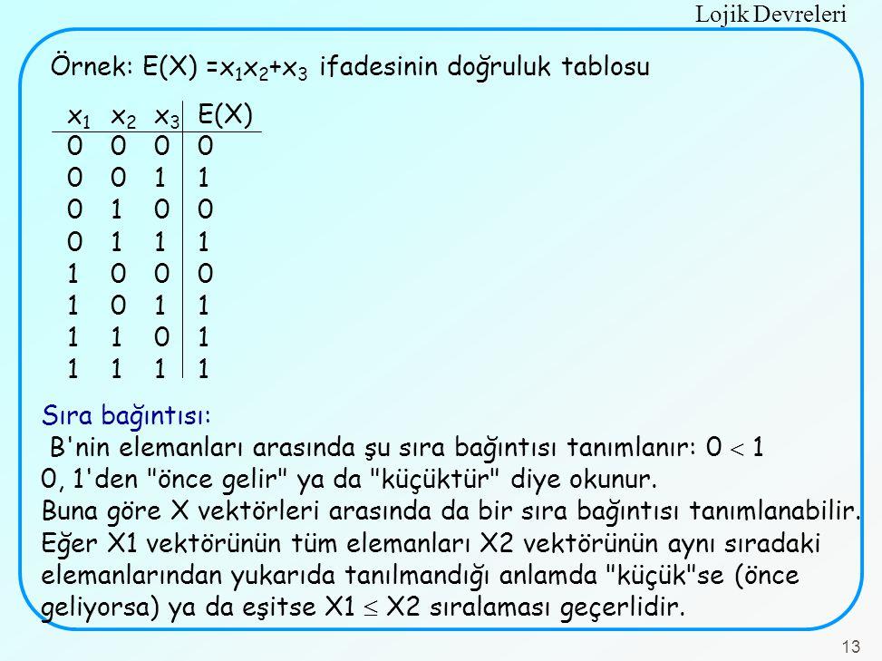 Örnek: E(X) =x1x2+x3 ifadesinin doğruluk tablosu