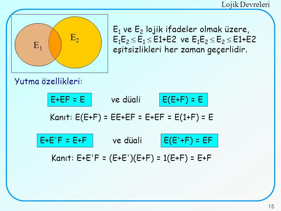 E2 E1. E1 ve E2 lojik ifadeler olmak üzere, E1E2  E1  E1+E2 ve E1E2  E2  E1+E2 eşitsizlikleri her zaman geçerlidir.