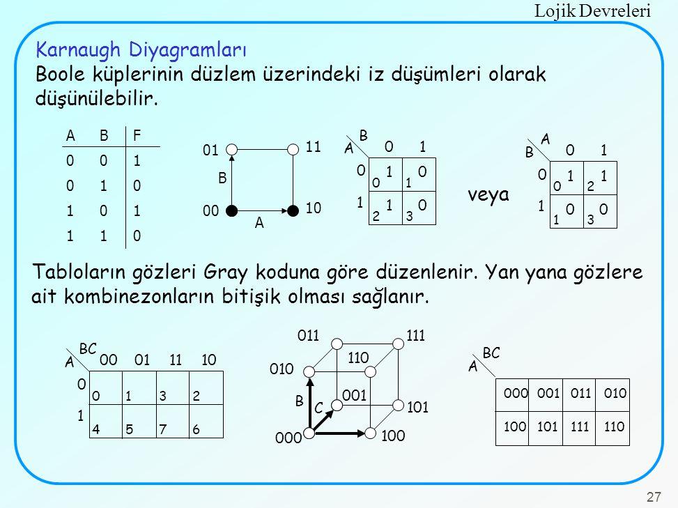 Karnaugh Diyagramları