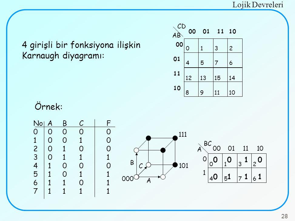 4 girişli bir fonksiyona ilişkin Karnaugh diyagramı: