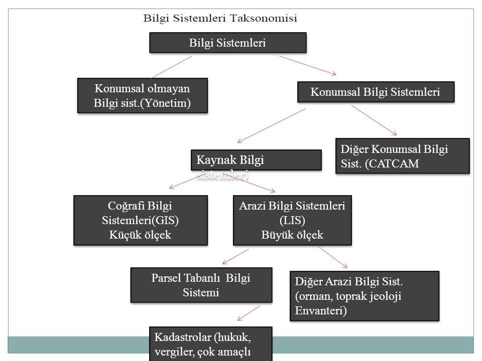 Konumsal olmayan Bilgi sist.(Yönetim) Konumsal Bilgi Sistemleri