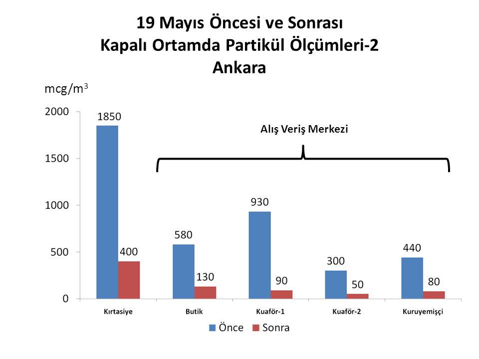 19 Mayıs Öncesi ve Sonrası Kapalı Ortamda Partikül Ölçümleri-2