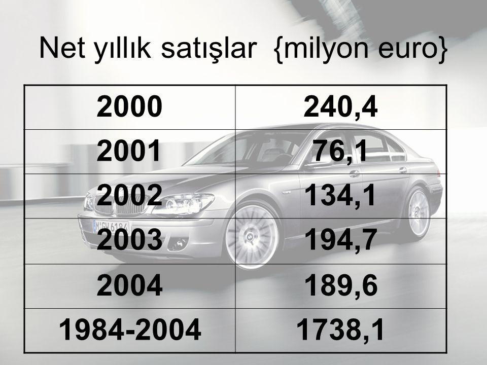 Net yıllık satışlar {milyon euro}