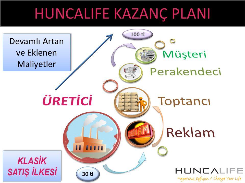 Müşteri Perakendeci ÜRETİCİ Toptancı Reklam HUNCALIFE KAZANÇ PLANI
