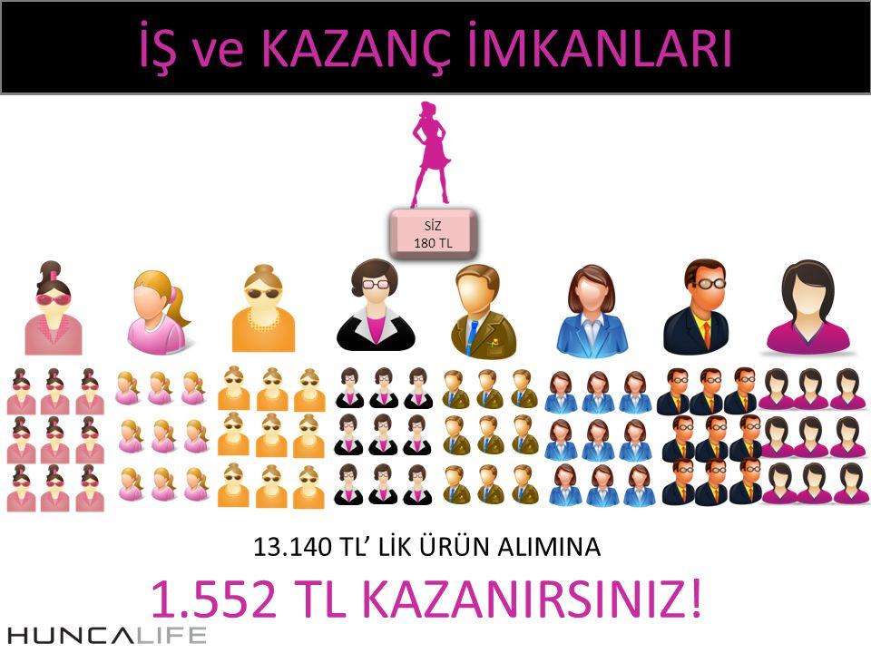 İŞ ve KAZANÇ İMKANLARI 1.552 TL KAZANIRSINIZ!