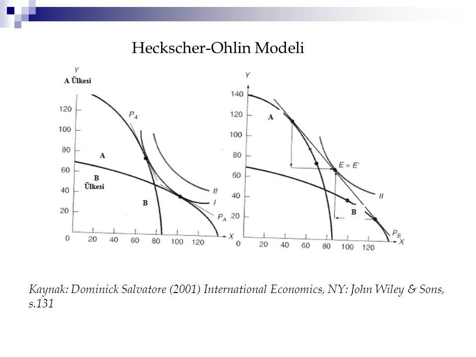 Heckscher-Ohlin Modeli
