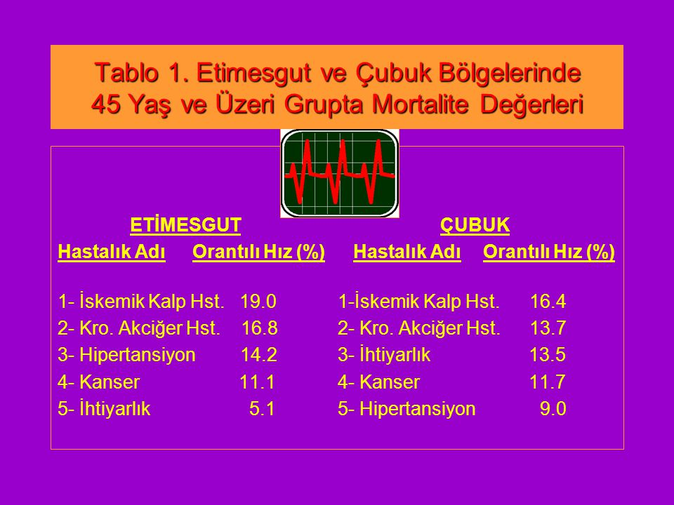 Tablo 1. Etimesgut ve Çubuk Bölgelerinde 45 Yaş ve Üzeri Grupta Mortalite Değerleri