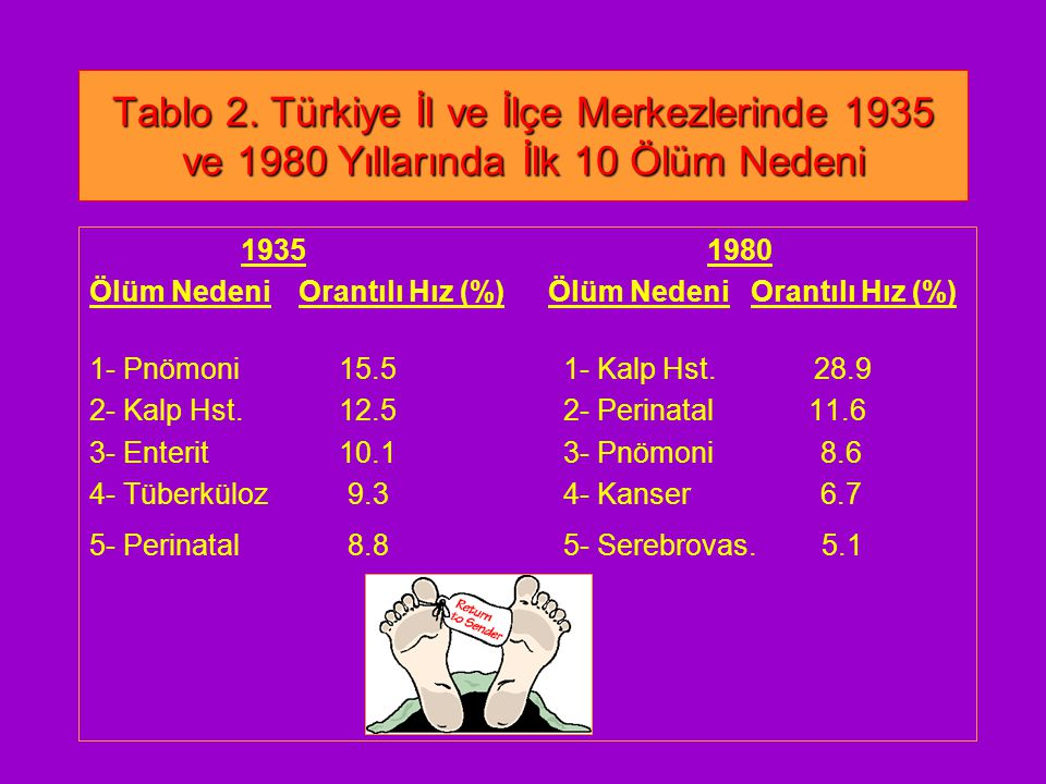 Tablo 2. Türkiye İl ve İlçe Merkezlerinde 1935 ve 1980 Yıllarında İlk 10 Ölüm Nedeni